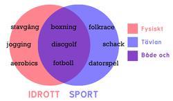 Idrott/sport